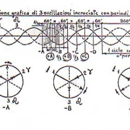 Cycles' Theory Under Undulating Phenomena